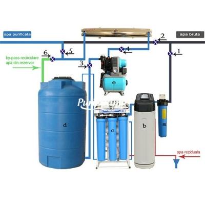 Instalatie completa de purificare a apei pentru case particulare